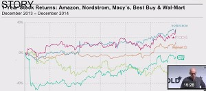Fantastic Presentation: Why Amazon and Google are Losing the War